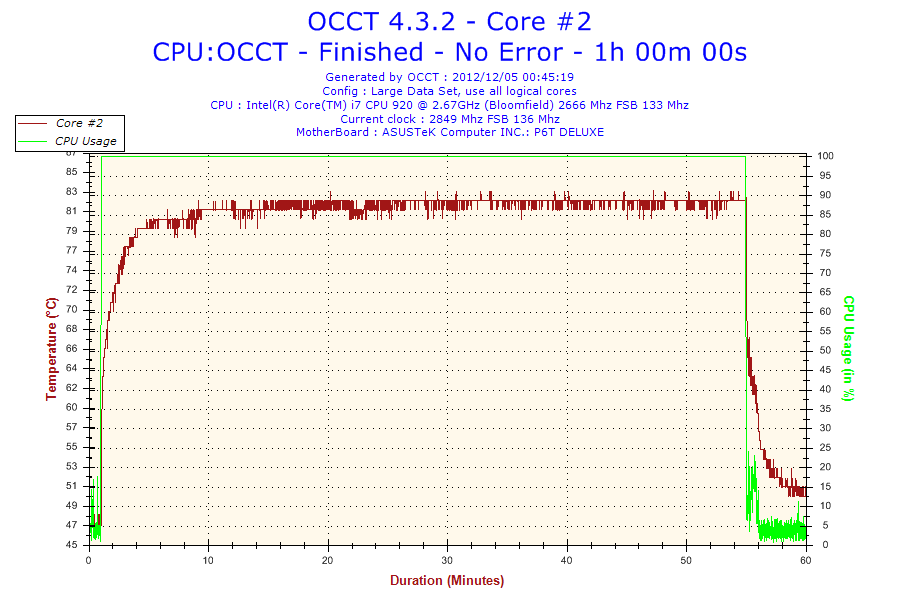 2012-12-05-00h45-Temperature-Core #2