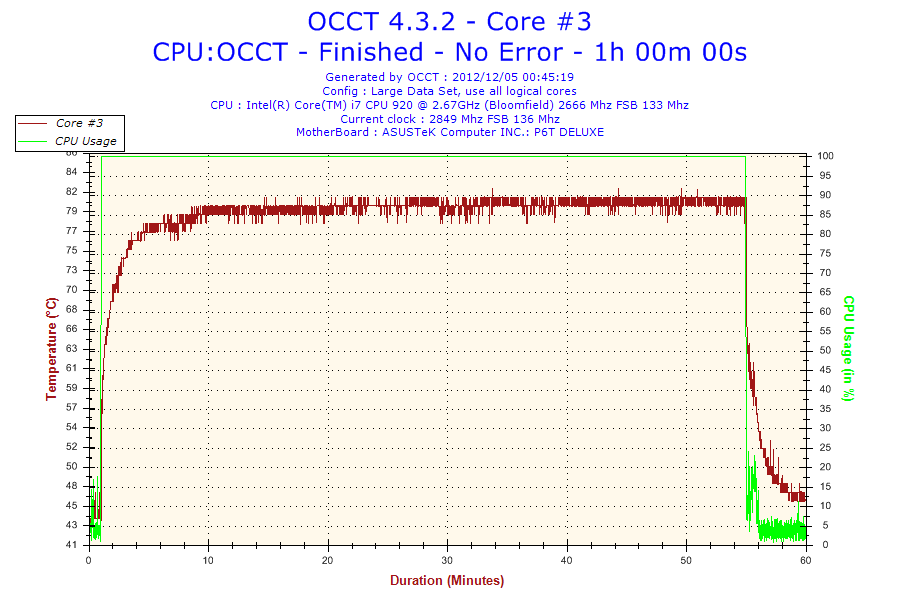 2012-12-05-00h45-Temperature-Core #3