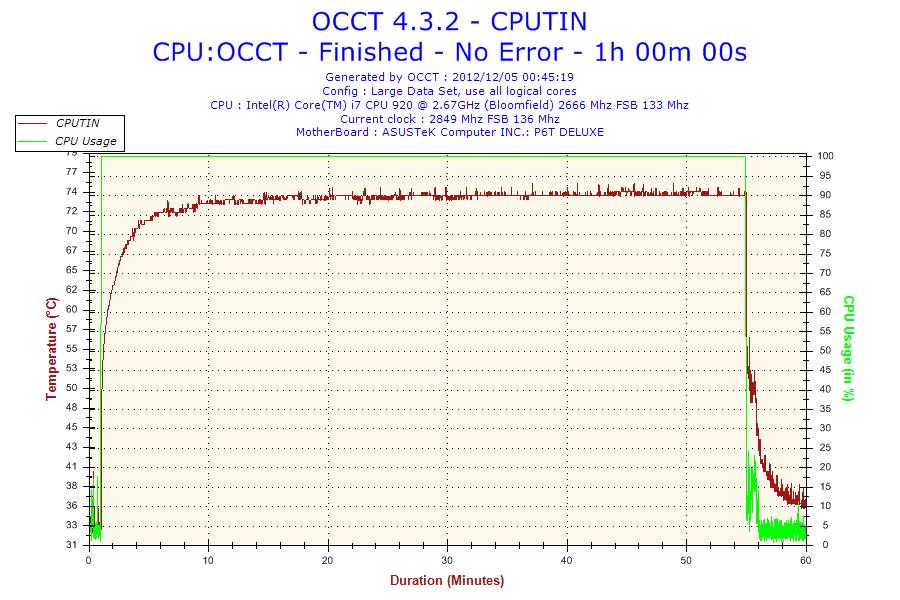 2012-12-05-00h45-Temperature-CPUTIN