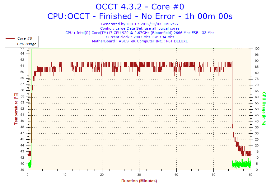 2012-12-03-00h02-Temperature-Core #0