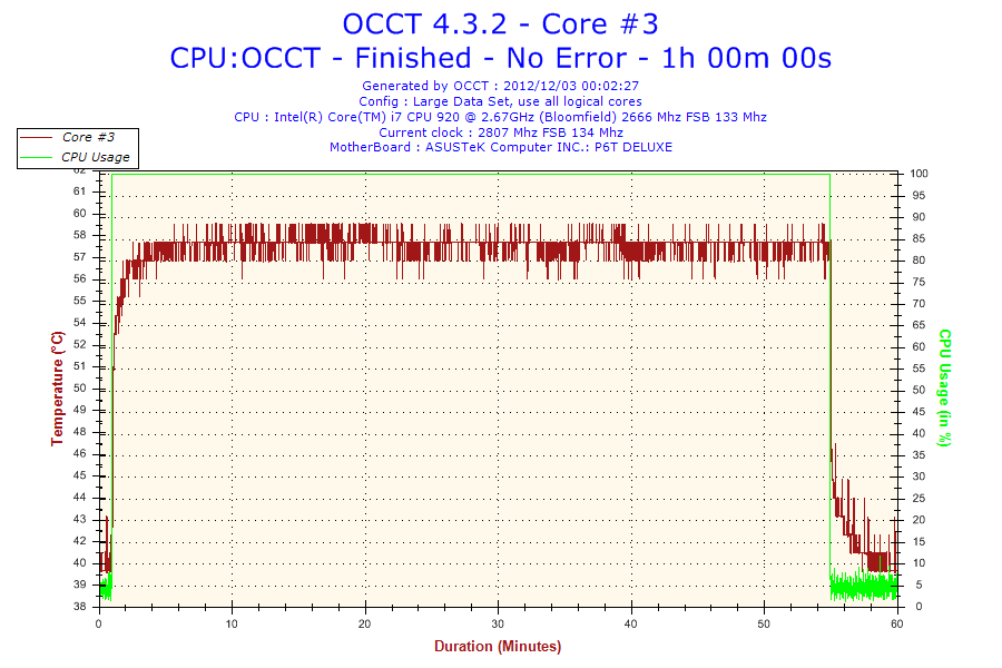 2012-12-03-00h02-Temperature-Core #3