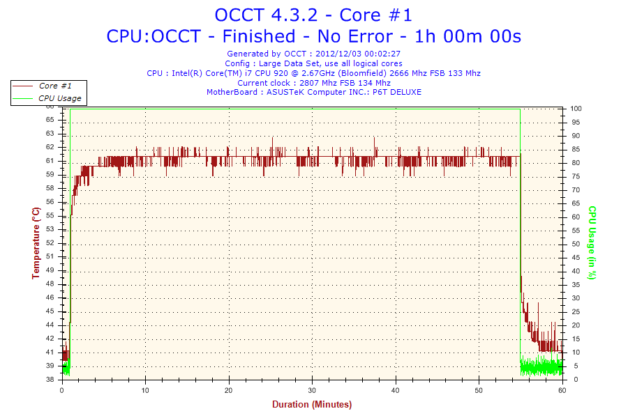 2012-12-03-00h02-Temperature-Core #1