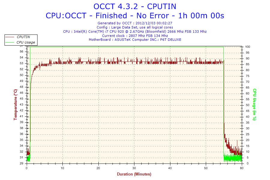 2012-12-03-00h02-Temperature-CPUTIN