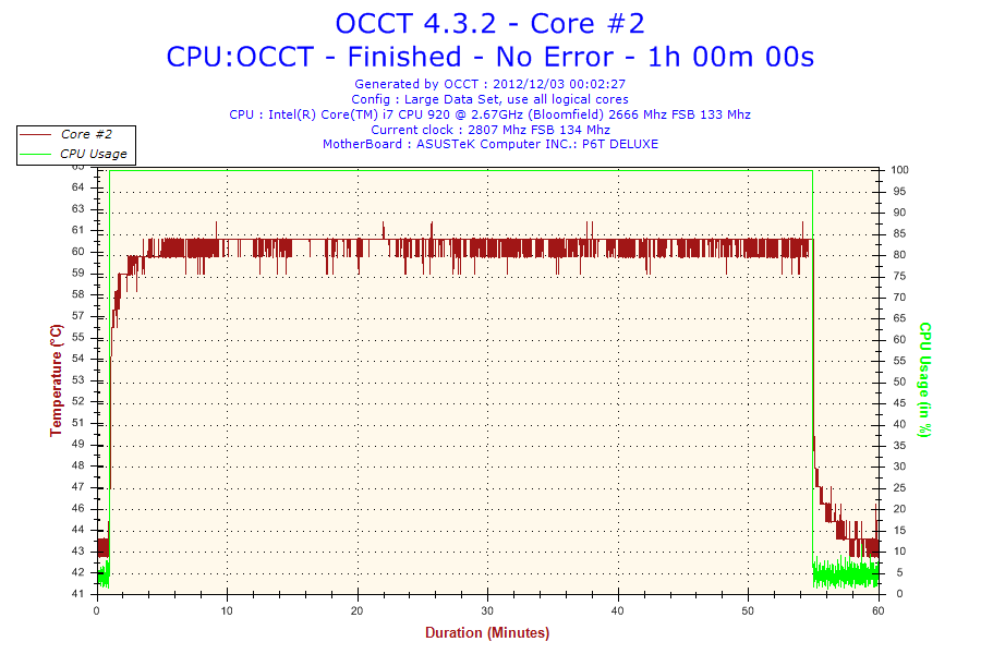 2012-12-03-00h02-Temperature-Core #2