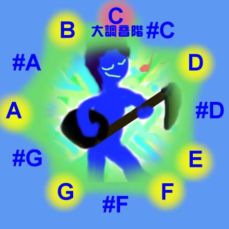 C大調音階