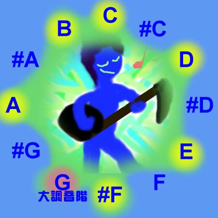 G大調音階