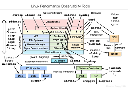 Linux Observability Tools