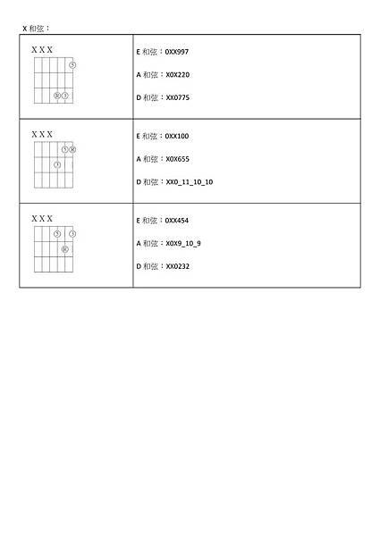 和弦根音為空弦音E、A、D時的特殊按法 - 04.jpg