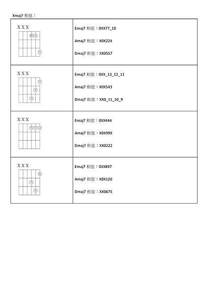 和弦根音為空弦音E、A、D時的特殊按法 - 07.jpg