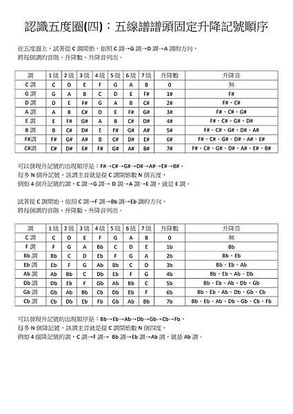 認識五度圈(四):五線譜譜頭固定升降記號順序 - 01.jpg