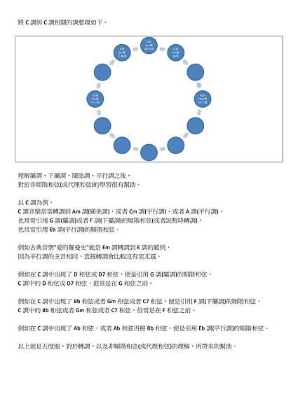 認識五度圈(五):屬、下屬、關係、平行調及應用 - 02.jpg