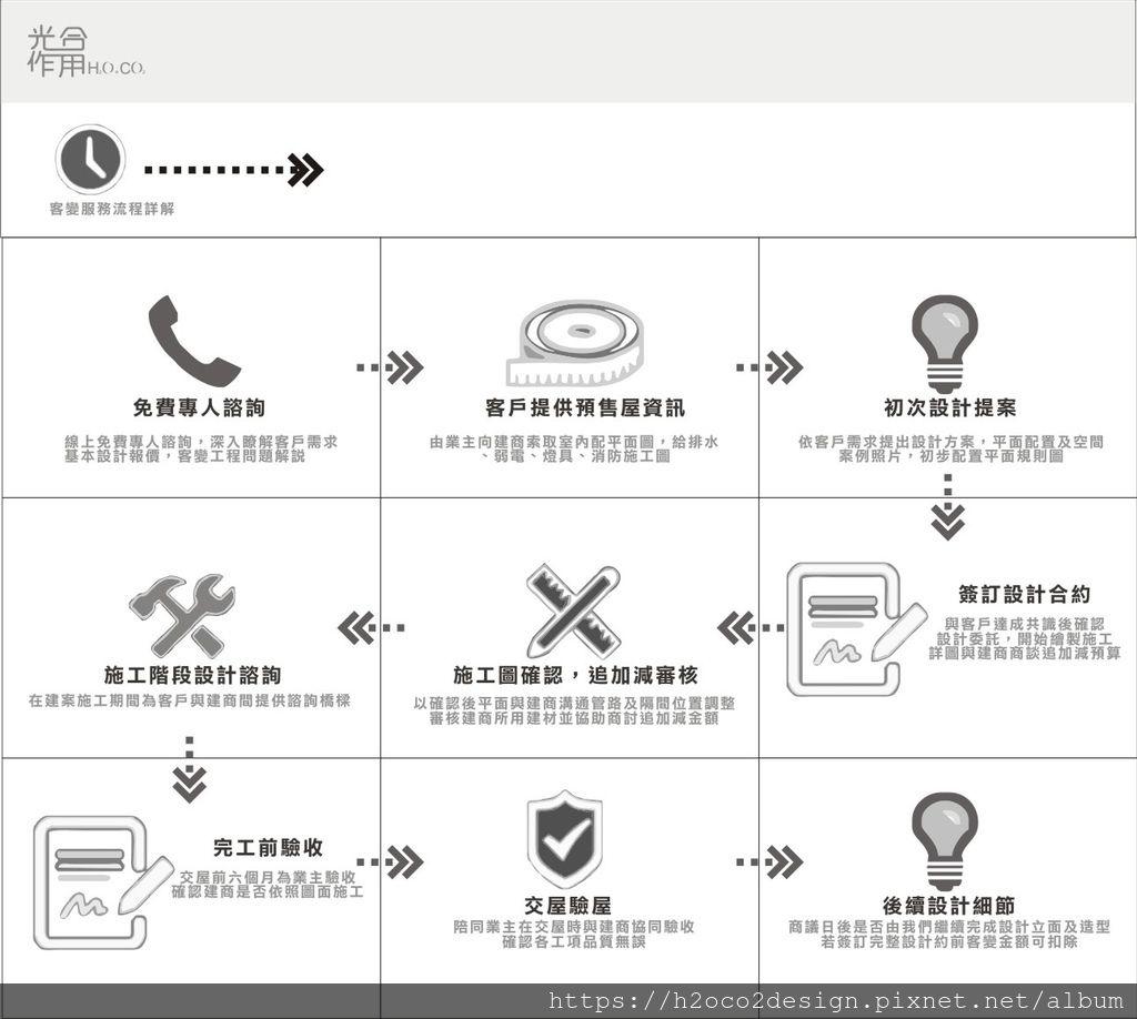 20200514-客變流程..jpg