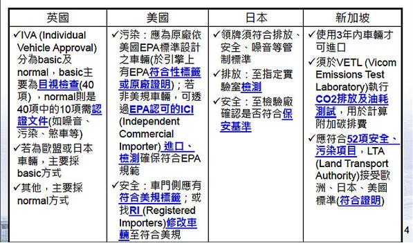 為什麼國外車輛在進口入臺前,需要經過那麼多麻煩的檢驗程序,而不能接上路?我想大家早就應該對這個問題充滿好奇,為什麼車輛可以通過得了,日本,歐盟,甚至美國的法規,來到台灣偏偏不行?  原因就在於法律規範特性之使然,法律是俱有一種專屬性,獨特性的規範,會因為國情,風俗不同而有變化。