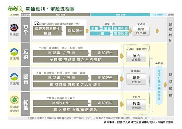 這些年台灣的車測法規越發嚴格,主要是耗能汙染安審噪音法規。