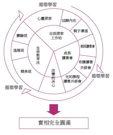 慈訊學習概念圖.jpg