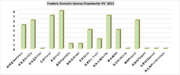 Frederic Esmonin Gevrey-Chambertin VV 2013.jpg
