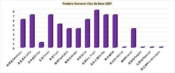 Frederic Esmonin Clos de Beze 2007.jpg