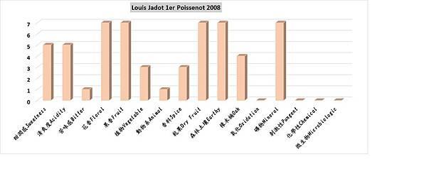 Jadot Cevrey-Chambertin 1er Poissenot香氣分布圖1.jpg