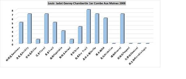 Jadot Cevrey-Chambertin 1er Combe Aux Moines香氣分布圖.jpg