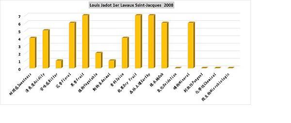 Jadot Cevrey-Chambertin 1er Lavaux Saint-Jacques 08香氣分布圖.jpg