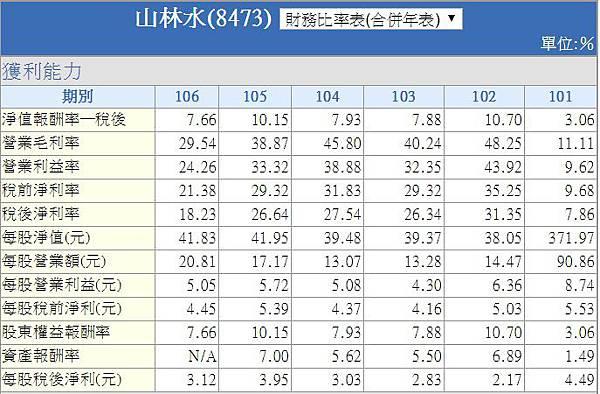 獲利能力-8473山林水.jpg