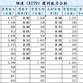 05-獲利能力分析-營收 毛利 營業利益-6279.jpg