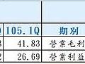 10-胡連 (6279) 與同業之毛利率、營益率比較-6279.jpg