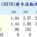 12-胡連 (6279) 流動性指標分析-6279.jpg