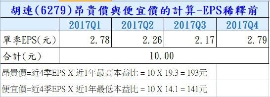 13-胡連 (6279) 昂貴價與便宜價計算-稀釋前-6279.jpg