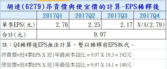 14-胡連 (6279) 昂貴價與便宜價計算-稀釋後-6279.jpg