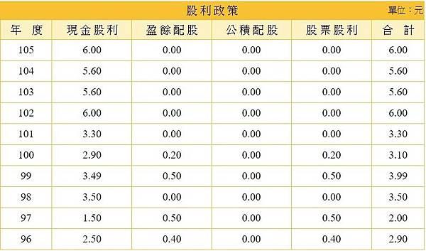 15-6279胡連-股利政策.jpg