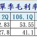 09-胡連 (6279) 單季毛利率及營益率分析-6279.jpg