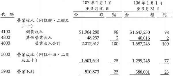03-營業毛利-1723.jpg