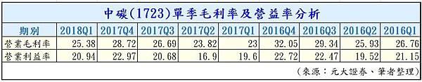 09-中碳 (1723) 單季毛利率及營益率分析.jpg