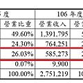 產品之營業比重-8473山林水105至107Q1.jpg