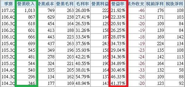 12季營益率_8473.jpg