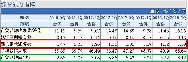 6_應收帳款週轉率及存貨週轉率_8341.jpg