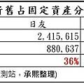 9_未折舊分析_8341與8422.jpg