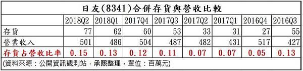 7_合併存貨與營收之比較_8341.jpg