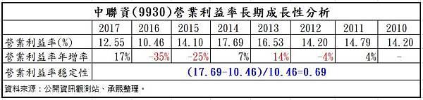 4_營益率成長性分析_長期_9930.jpg