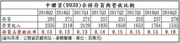 8_合併存貨與營收之比較_9930.jpg