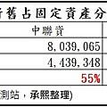 10_未折舊比率_9930與同業比較.jpg