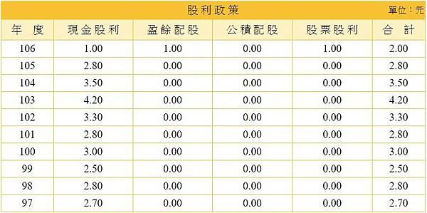 17_股利政策_9930.jpg