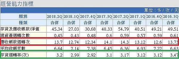 7_應收帳款週轉率及存貨週轉率_9930.jpg