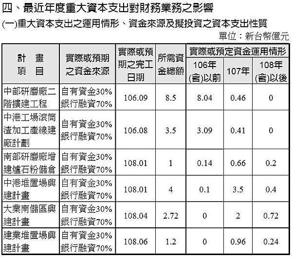 14_最近年度重大資本支出對財務業務之影響_9930_2017年報.jpg