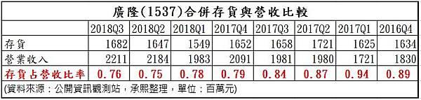 7_合併存貨與營收之比較_1537.jpg