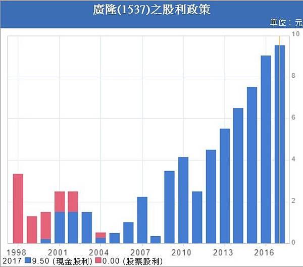 1537_廣隆_股利政策.jpg