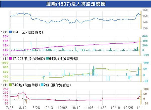 法人持股走勢圖_1537.jpg