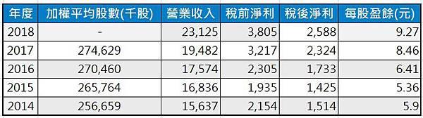 2_近5年稅後淨利成長性分析表.jpg