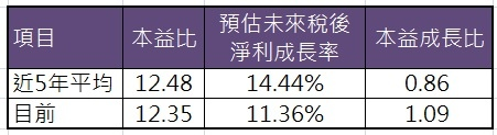 7_本益成長比分析_9941.jpg